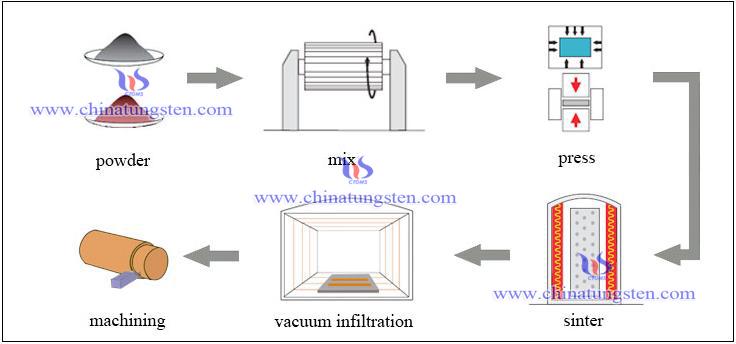 Wolfram Kupfer Hersteller Prozess - Chinatungsten Online